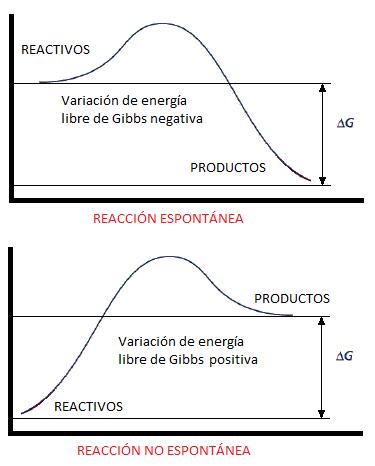 Variación de energía libre de Gibbs