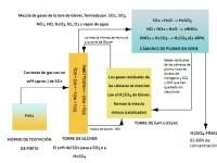 Esquema de producción de sulfúrico por el método de las cámaras de plomo