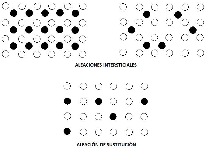 Aleaciones metálicas de sustitución e intersticiales