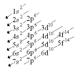 Diagrama de Moeller para determinar el orden energético de los orbitales atómicos