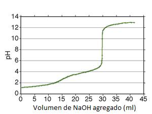Curva de valoración del ácido oxálico