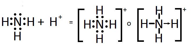 Estructura o diagrama de Lewis del ion amonio