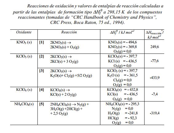 Reacciones de oxidación reducción en los fuegos artificiales