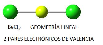 Geometría lineal de la molécula de cloruro de berilio