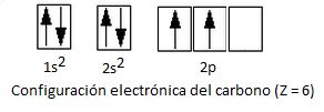 Configuración electrónica del carbono en estado fundamental