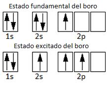 Configuración electrónica del estado fundamental y del estado excitado del boro