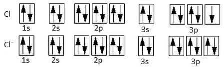 Configuraciones electrónicas cloro y anión cloruro. El cloruro ha captado un electrón en la última capa.