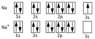 Configuraciones electrónicas del sodio y el catión sodio. El catión ha perdido el electrón 3s.