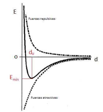 Curvas de estabilidad energética del enlace químico o curvas de Morse