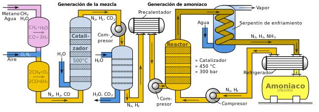 Diagrama del proceso Haber para la producción de amoníaco