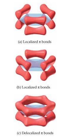 Enlaces pi localizados (no reales) y deslocalizados para el benceno