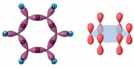 Estructura de los orbitales híbridos sp2 del benceno (enlaces simples) y los orbitales p perpendiculares