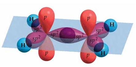 Geometría con hibridación sp2 para el eteno o etileno