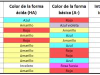Tu laboratorio: fabricación casera de indicadores ácido base