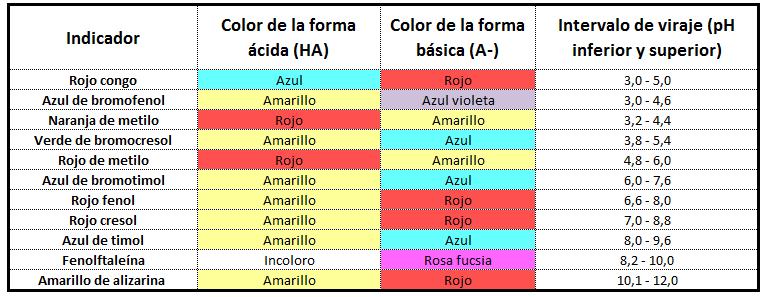 Intervalo de viraje de algunos indicadores ácido base de uso común en el laboratorio