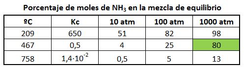 Porcentaje de moles de NH3 en la mezcla de equilibrio en función de la presión y la temperatura