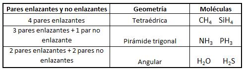 Geometría de moléculas con cuatro pares electrónicos de valencia