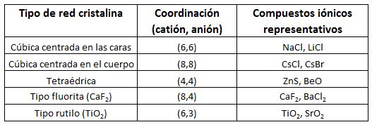 Fundamentos Del Enlace Iónico Y Tipos De Redes Cristalinas