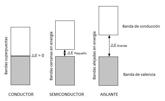 Bandas de valencia y de conducción en un sólido conductor, semiconductor y aislante