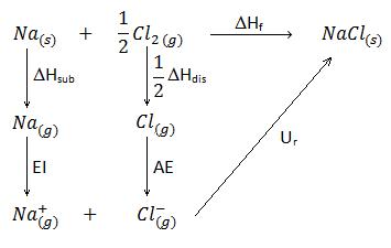 Ciclo de Born-Haber para la formación de la red cristalina del cloruro de sodio