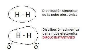 Dipolo instantáneo en la molécula de hidrógeno diatómico, H2