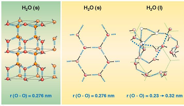 Enlaces de hidrógeno en el agua líquida y en el hielo: estructura ordenada del agua sólida