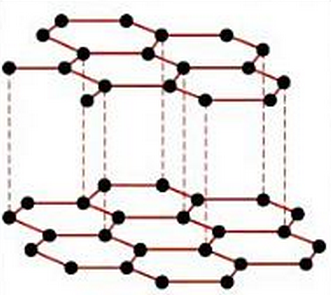 Estructura modelo de la red covalente de grafito