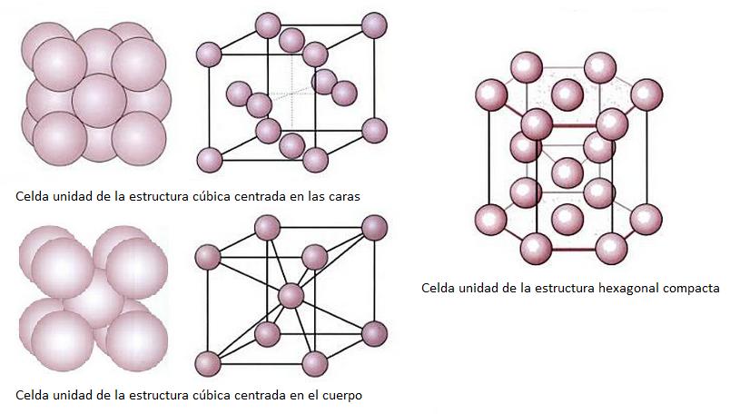 Tipos de redes cristalinas metálicas