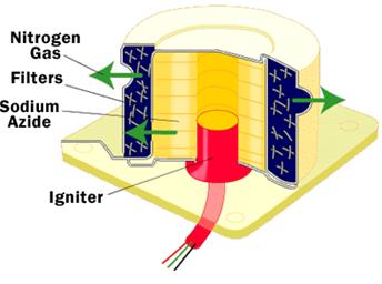 Salvando a los crash test dummies: la química del airbag