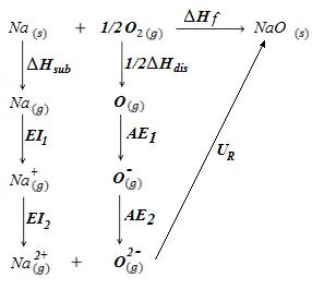 Ciclo de Born-Haber para el monóxido de sodio, NaO