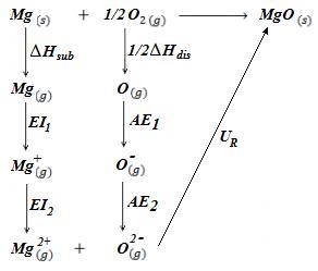 Ciclo de Born-Haber del óxido de magnesio