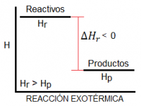 Diagrama de entalpía para una reacción exotérmica, es decir, con entalpía negativa
