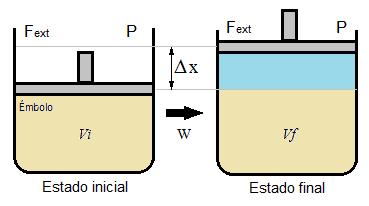 Émbolo móvil: trabajo de expansión y compresión de un gas