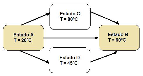 Transformación de temperatura: ejemplo de función de estado