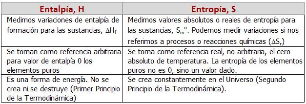 Diferencias entropía-entalpía