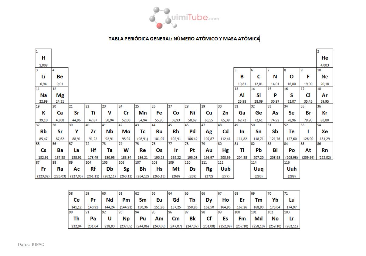 Tabla periódica general: números atómicos y masas atómicas