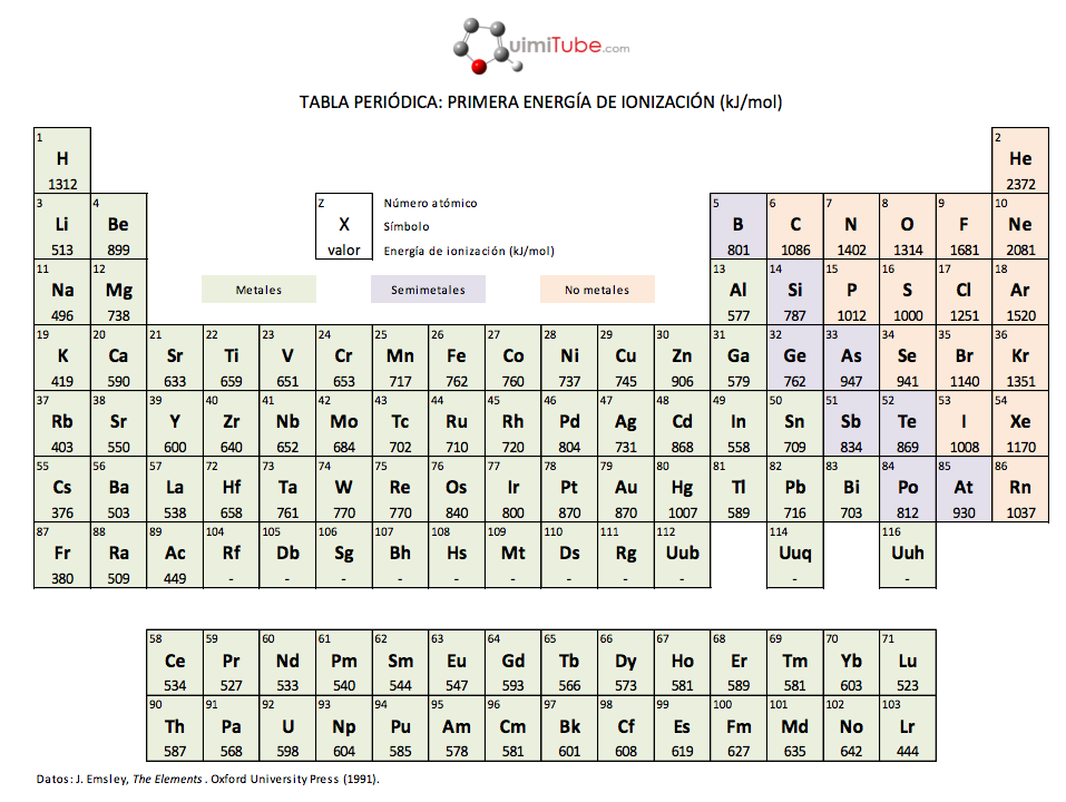 Primera energía de ionización en la tabla periódica, PNG