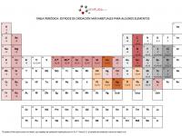 Estados de oxidación en la tabla periódica