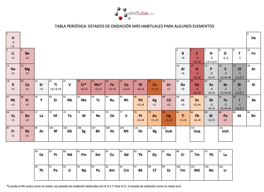 Tablas peridicas en formato pdf quimitube estados de oxidacin en la tabla peridica urtaz Choice Image