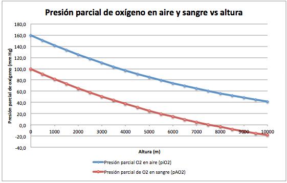 Presión de oxígeno frente a la altitud de una montaña
