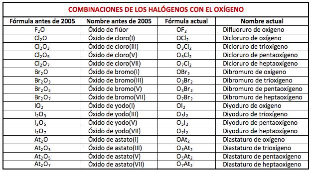 Combinaciones del oxígeno con los halógenos: fórmula y nombre IUPAC 2005