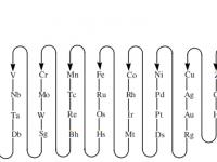 formulacion-nomenclatura-IUPAC-2005-secuencia-elementos