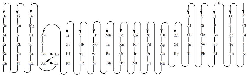 IUPAC 2005: secuencia de los elementos
