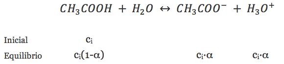 Equilibrio de disociación y cálculo del pH de un ácido débil como el acético