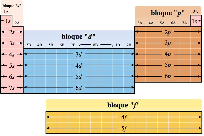 Los distintos bloques de la tabla periódica