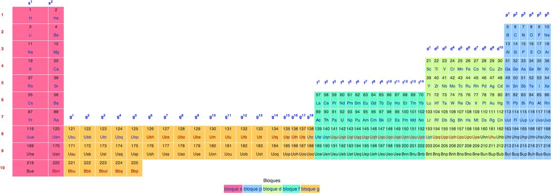 La colocacin de los bloques f y g en la tabla peridica quimitube tabla peridica de los elementos ampliada urtaz Choice Image