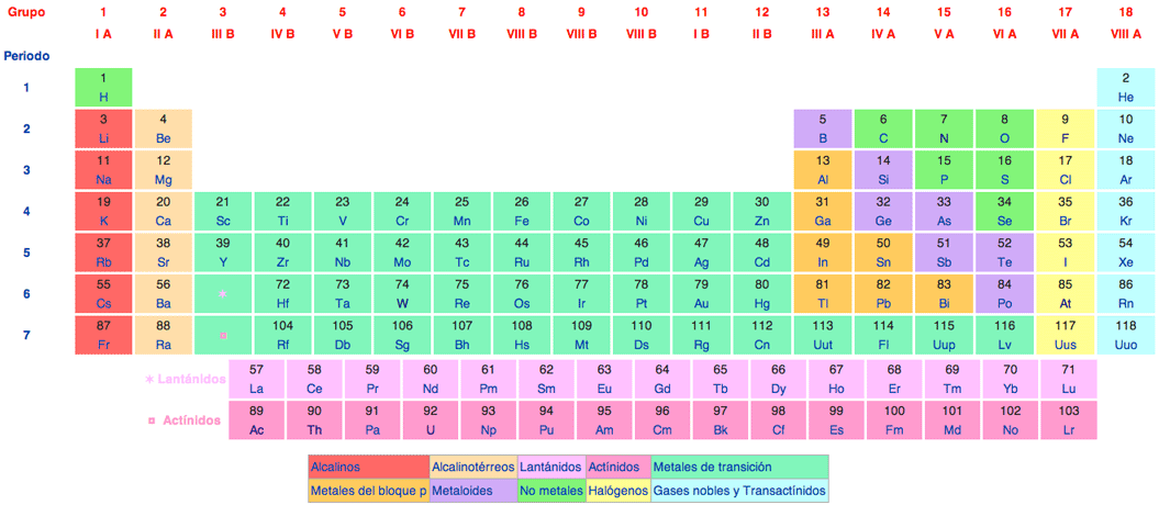 Tabla periódica de los elementos tradicional Wikipedia