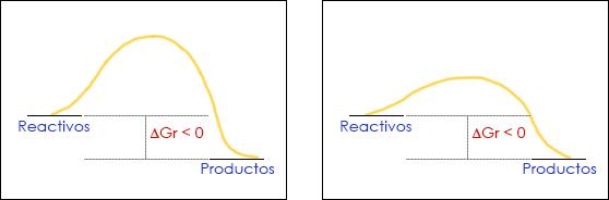 Dos reacciones esponténeas con distinta velocidad de reacción