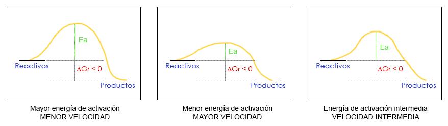 Velocidad de reacción y su relación con la Ea