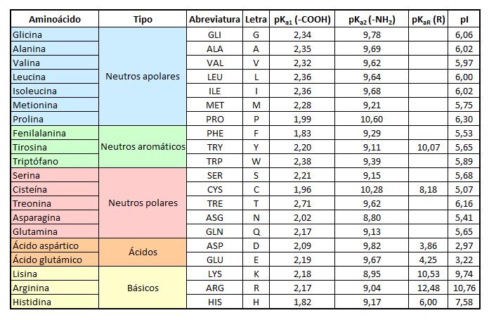 Punto isoeléctrico y pKa de los distintos aminoácidos